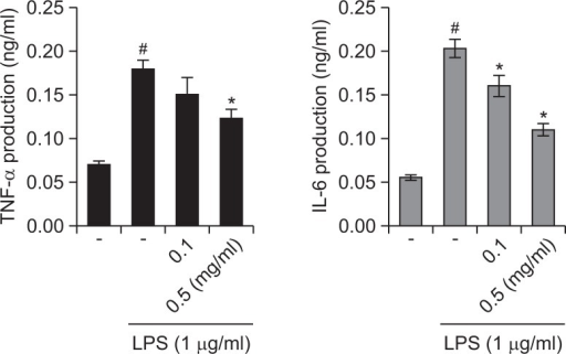 Effects of R. fasciculatum on the production of inflammatory cytokines in LPS -stimulated Raw 264.7 cells. Cells were pre-treated with R. fasciculatum (0.1–0.5 mg/ml) for 1 h and then stimulated LPS (1 μg/ml) for 12 h. The levels of inflammatory cytokines (TNF-α and IL-6) were measured from cell supernatant using ELISA. Statistical evaluation of the results was performed by independent t-test. All data were represented in the mean ± S.D. of triplicate determinations from triplicate separate experiments (#p<0.05 vs. control, *p<0.05 vs. LPS alone).