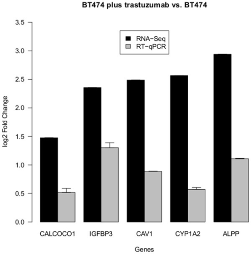 Fold Changes of DE genes (BT474 plus trastuzumab vs. BT474).The barchart displays the log2 fold changes of validated candidate genes, which significantly changed their expression in BT474 after trastuzumab treatment. The positive values indicate an upregulation upon drug treatment. Black bars denote values resulting from RNA-Seq analysis. Gray bars denote values resulting from RT-qPCR analysis.