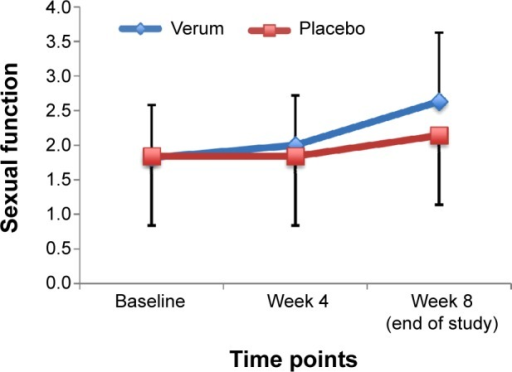 Comparison of sexual function between verum and placebo groups.Notes: Over time, sexual dysfunction improved significantly more in the verum (Rosa damascena oil) group than in the placebo group. Points are means, and bars are standard errors.