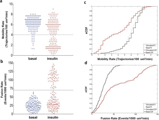 """Bee swarm"" plots of single cell GSV mobility (a) and fusion (b) rates measured in the basal and insulin-stimulated states are consistent with two populations in the insulin-stimulated state in which one population matches the basal state.The ""bee swarm"" plots were created using the plotSpread function (by Jonas) and the cluster boundaries were calculated using the K-means clustering function, both within the program MATLAB. Cumulative distributions calculated for GSV mobility (c) and fusion (d) rates pooled from basal (black) and insulin stimulated (red) cells from all subjects. Basal CDFs were described by a single zero-truncated Gaussian cumulative distribution, while both CDFs for insulin stimulated mobility and fusion data were characterized by the sum of two zero-truncated Gaussian cumulative distributions."