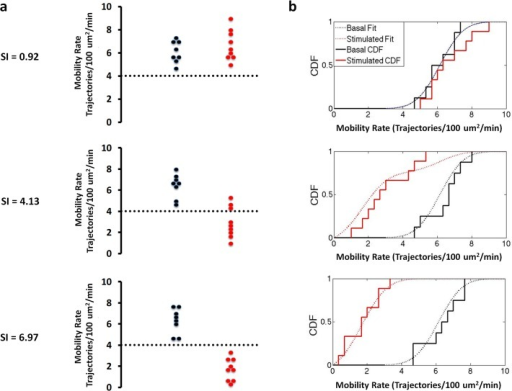 "Representative ""Bee swarm"" plots (a) and empirical cumulative distribution functions (b) for basal (black) and insulin-treated (red) GSV mobility rates measured in adipose cells isolated from subjects with varying degrees of insulin sensitivity reveals two populations at the individual subject level.Dashed lines represent cluster boundaries calculated using the K-means clustering function. At low SI both the basal and insulin stimulated distributions are fit by a single, basal function. With increasing SI, increasing number of cells shift from the basal into the insulin-stimulated state characterized by low GSV mobility (less than 4 Trajectories/100 μm2/min)."