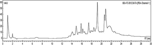 HPLC chromatogram of 9EA-FC-B. HPLC analysis of 9EA-FC-B (40 μL of 10 mg/mL, C18-reversed phase, 4.6 × 150 mm, 5 μm, detected at 254 nm) showing the presence of multiple severely overlapped peaks.