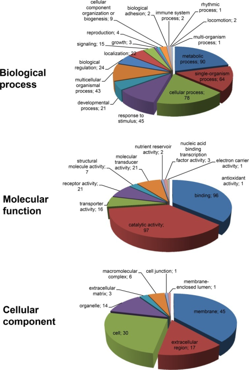 Gene ontology (GO) analysis of differentially expressed genes in pathogenically infected larvae.Genes that were differentially expressed during pathogenic infection at both 2nd and 4th instar developmental stages were analyzed using GO tools and categorized according to biological process, molecular function and cellular component classes. The numbers of genes that could be assigned to the different categories are indicated.