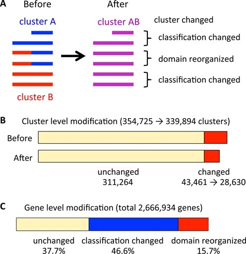 Modification of the domain-level classification in the standard ortholog table by DomRefine. (A) An example of modification by DomRefine. Here, two clusters A and B are merged into a new cluster AB. In this case, the number of clusters is reduced from two to one (cluster-level modification) and the numbers of domain-reorganized genes and of classification-changed genes are two and four, respectively (gene-level modification). (B) The effect of cluster-level modification by DomRefine. (C) The effect of gene-level modification by DomRefine.