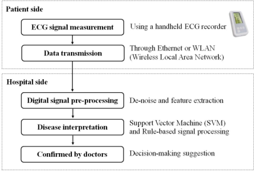 Flowchart of ECG signal analysis in the telesurveillance system. Patients use the handheld recorder to obtain the single-lead ECG signal, which will be automatically transmitted to the Telehealth Center at the NTUH for monitoring.