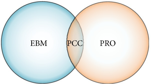 Conceptual framework of patient-centered care. EBM: evidence-based medicine; PCC: patient-centered care; PRO: patient-reported outcomes.