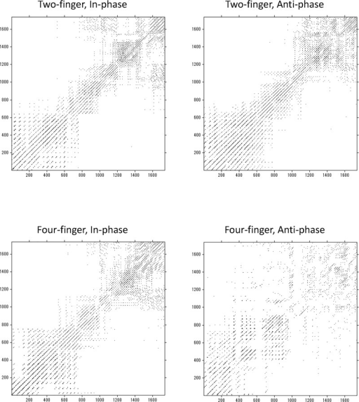 Cross recurrence plots.Cross recurrence plots of sample data for each of four conditions. Left-top, two-finger in-phase condition; Right-top, two-finger anti-phase condition; Left-bottom, four-finger in-phase condition; Right-bottom, four-finger anti-phase condition.