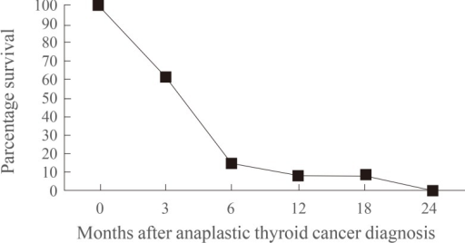 Survival curve of Filipino patients with anaplastic thyroid cancer following diagnosis.