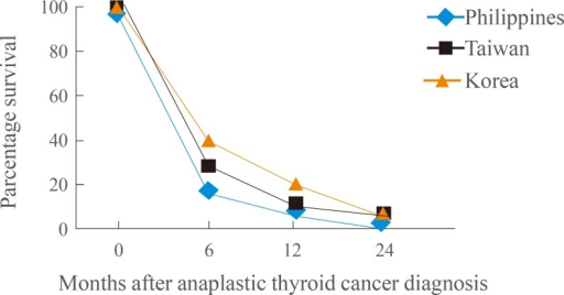 Comparison of survival times following a diagnosis of anaplastic thyroid cancer.