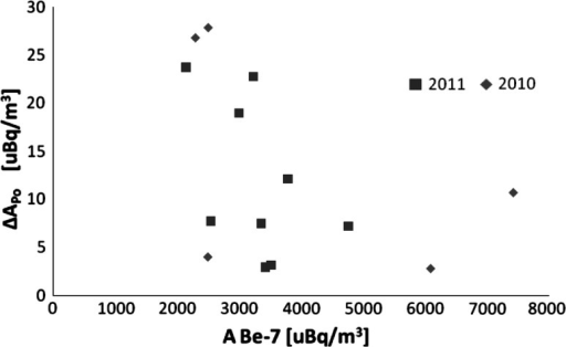 Values of the additional ΔAPo activities are plotted against 7Be activities in Lodz aerosol samples