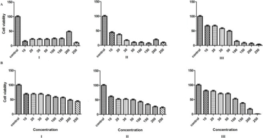 Effects of various concentrations of conjugated linoleic acid on cell viability of Toxoplasma Tehran (A) and RH (B) strains after 24 (I), 48 (II), and 72 h (III). Data are the mean ± SE from at least three separate experiments (P< 0.0001)