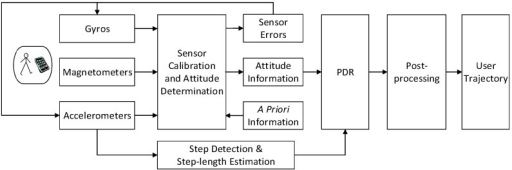 Main components of sensor-based navigation algorithm.