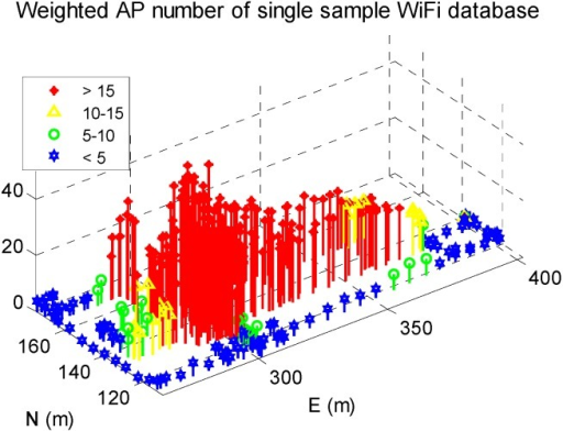WiFi signal distribution in reference DB.
