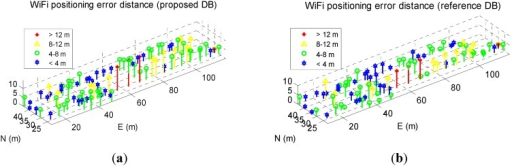 WiFi fingerprinting error distribution when using proposed DB (a) and using reference DB (b).