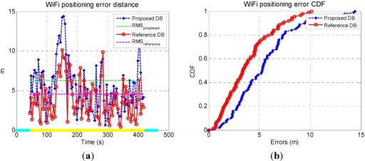 Time series of WiFi fingerprinting errors (a) and corresponding CDF (b).