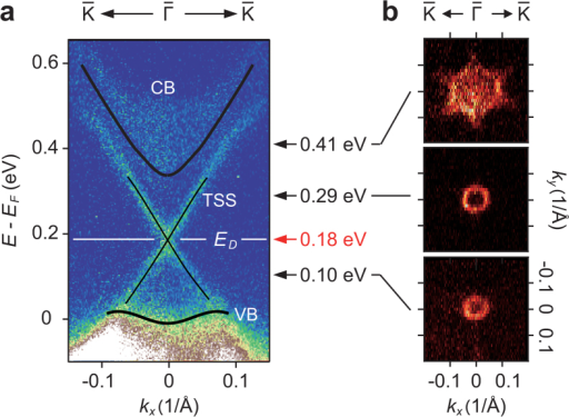 Band structure of Sb2Te3 revealed into the unoccupied side.(a) The TrARPES images of Sb2Te3 recorded at t = 0.4 ps along the  direction. (b) Constant energy maps at 100, 290 and 410 meV.