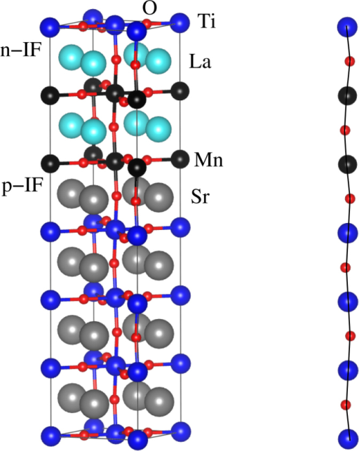 Left: Structure of the (LaMnO3)n/(SrTiO3)m superlattice for n:m = 2:4. Right: Schematic view of the Mn-O and Ti-O bonds perpendicular to the interfaces.