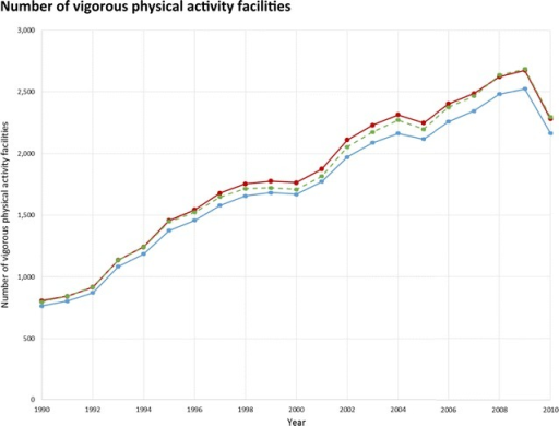 Total number of vigorous physical activity facilities in NY–NJ–PA CBSA 23 counties, for the years 1990–2010, and the effect of treatment of business categorization and potentially duplicative businesses.  Overall category assignment,  yearly category assignment,  overall category assignment, after collapsing potentially duplicative businesses