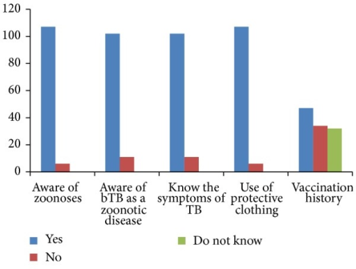 Level of respondents' awareness of bTB as a zoonotic disease, attitude, and practices of abattoir staff (by their knowledge of disease transmission from cattle, the zoonotic nature of bTB, common clinical signs of TB in humans, importance of use of protective clothing, and vaccination history, resp.), in Bauchi State, Nigeria.