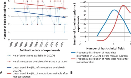 Frequency distribution and Trend Analysis of human priority 1 Alzheimer's disease gene-expression experiments for availability of five basic annotation fields in GEO/ArrayExpress sample page versus manual curation. The five basic annotations considered here are age, gender, stage, phenotype and raw filename. (A) Red and blue line represents the linear trend analysis of the availability of meta-annotations for experiments (represented as dots) over years, which has declined. (B) The black line represents mean value of the number of annotation fields filled. It is evident from the shift in mean of the distribution analysis that manual curation plays a very important role in capturing the missing metadata information.