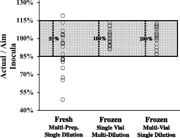 "Multiple inocula preparations from fresh overnight cultures display greater variability than inocula preparations from frozen stocks. The ratio of ""Actual"" bacterial numbers (as measured by CFU counts one day following preparation) to ""Aimed-for"" concentration was used as a measure of the cumulative accuracy of each method. For fresh preparations, the ""Aimed-for"" concentration values of washed subcultures were estimated by determining OD600 readings. For frozen vials, the ""Aimed-for"" concentration values were calculated by using the known, predetermined concentrations of the batch. We typically aim for < +/−15 % variance from the targeted inoculum (as denoted by the shaded region). Numbers within the shaded region denote the percentages of the 20 measurements per group that fell within the 15 % range"