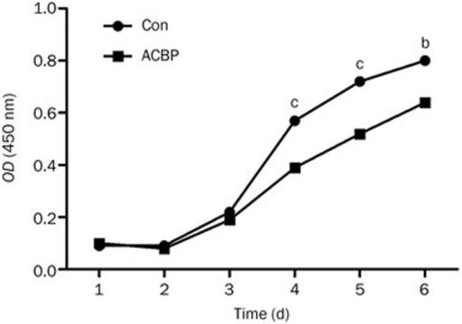 ACBPs inhibit the growth of human colorectal tumor HCT116 cells. Cells were seeded at a density of 1000 cells/well in 96-well plates in IMDM medium with 10% FBS. The absorbance at 450 nm was measured for the CCK-8 assay. The results are presented as the mean±SD of three independent experiments. bP<0.05, cP<0.01.