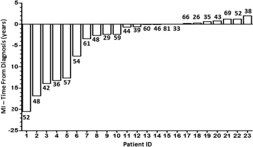23 myocardial infarction (MI) events occurred prior to or in the first 2 years in 1848 patients. Age at MI is indicated by the number below each bar.