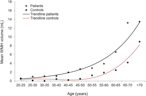 Relation between age at follow-up and white matter hyperintensity (WMH) volume for patients and controlsMean WMH volume stratified by age groups of 5 years.