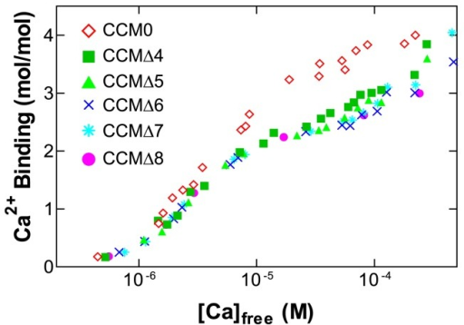 Ca2+-binding by CaM and its variants. The flow dialysis results for CCM0, CCMΔ4, CCMΔ5, CCMΔ6, CCMΔ7, and CCMΔ8 are shown. The experimental conditions have been described in detail in Materials and Methods.