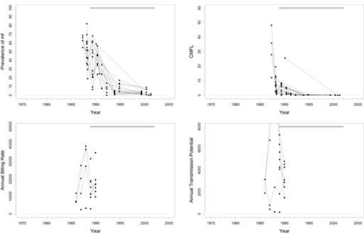 Prevalence Of Microfilariae Mf Community Microfilari Open I