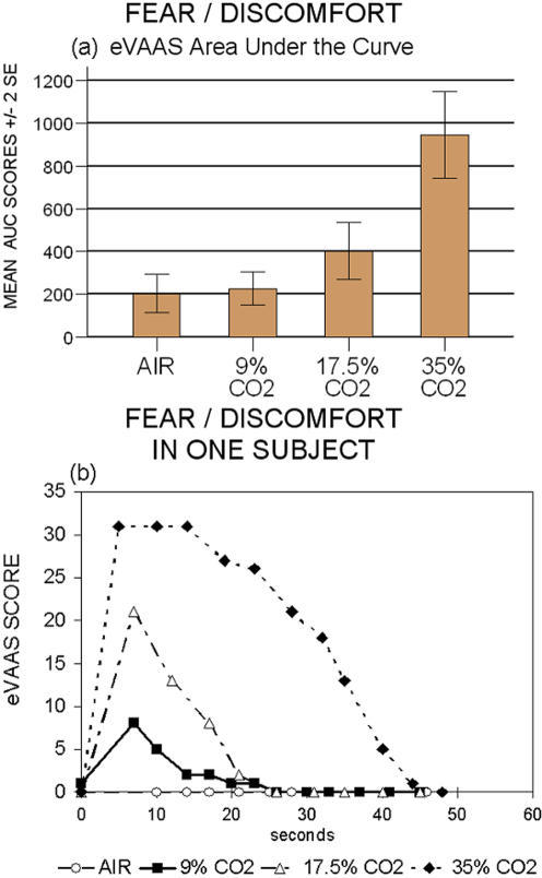 Area Under the Curve on the Fear/Discomfort scale in four different CO2 conditions.a) eVAAS AUC score: air vs 9% p = 0.91; air vs 17.5% and vs 35% p ≤ 0.005; 9% vs 17.5% and vs 35% p ≤ 0.001; 17.5% vs 35% p≤0.0001. b) Time course of Fear/Discomfort in a single subject after the double inhalation of 0%, 9%, 17.5%, 35% CO2 respectively.