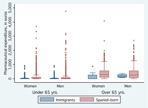 Box-and-whisker plot of pharmaceutical expenditures in 6 months after a primary care visit, by immigrant status.