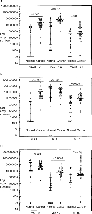 (A) Log mRNA copy numbers of the different VEGF-A splice variants in normal and malignant cervical tissue. (B) Log mRNA copy numbers of VEGF-C, b-FGF and Thrombospondin-2 in normal and malignant cervical tissue. (C) Log mRNA copy numbers of MMP-2, MMP-9 and eIF-4E in normal and malignant cervical tissue. Error bar: 95% Confidence Interval for the mean.