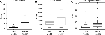 (A) Epithelial counts of FOXP3-positive cells in MSS and MSI-H colorectal cancers. (B) Stromal counts of FOXP3-positive cells in MSS and MSI-H colorectal cancers. (C) The ratio of epithelial-to-stromal FOXP3-positive cell counts in MSS and MSI-H colorectal cancers. Y axis was truncated at 0.4, § represents one extreme value at 0.7. Open circles represent outliers (above 1.5 interquartile ranges), * represent extreme values (above 3 interquartile ranges).