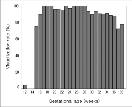 Visualization rate of the fetal gall bladder according to gestational age.