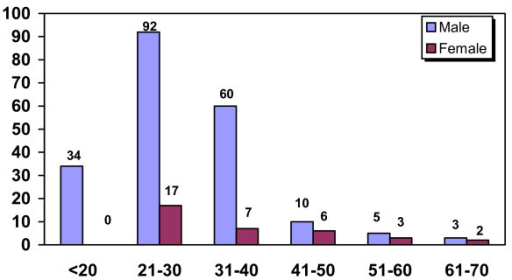 Distribution of 239 cases of OSF according to age & sex.