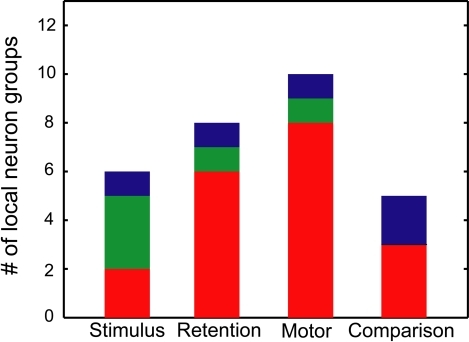 Relation between SSSs and rate modulations. The number of local neuron groups with significant SSSs and rate modulations is shown in relation to stimulus, retention, motor and comparison events. Red signifies the groups in which more than one pair of neurons showed SSSs that are associated with firing rate modulations of at least one of the participating neurons in relation to each behavioral event. Green signifies the groups in which more than one pair of neurons showed SSSs in relation to each behavioral event, even when no pair exhibited firing rate modulations. Blue signifies the groups in which more than one pair of neurons modulated their firing rates, even when no pair exhibited SSSs.