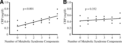A: Relationship of the number of MetS components and CRP adjusted for age, sex, LDL cholesterol, smoking, and major cardiovascular medications. B: Further adjustment for the low HDL criterion. P value is given for the association of CRP with the number of MetS components.