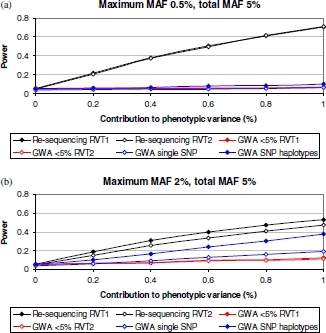 Power of six tests of rare variant association with a quantitative trait as a function of the percentage of phenotypic variation explained by causal variants in a 50 kb region, assuming the trait mean is determined by the presence or absence of minor alleles at any of the causal variants. Results for two models are presented, both assuming a total MAF of 5% for all causal variants in the region: (a) the maximum MAF of any individual causal variant is 0.5% and (b) the maximum MAF of any individual causal variant is 2%. Power is estimated at a 5% significance level over 10,000 replicates of data. Re-sequencing RVT1: test of phenotype association with the proportion of rare variants, discovered through re-sequencing, at which individuals carry minor alleles. Re-sequencing RVT2: test of phenotype association with the presence/absence of minor alleles in individuals at any rare variant discovered through re-sequencing. GWA <5% RVT1: test of phenotype association with the proportion of low-frequency variants on the GWA chip at which individuals carry minor alleles. GWA <5% RVT2: test of phenotype association with the presence/absence of minor alleles at any low-frequency variant on the GWA chip. GWA single SNP: standard trend test of quantitative trait association with each SNP on the GWA chip, with Bonferroni correction for multiple testing. GWA SNP haplotypes: haplotype trend test of association with the quantitative trait across all SNPs on the GWA chip.