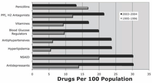 Change in Use of Selected Prescription and Non-Prescription Drugs between 1995-6 and 2003-4. Data from Health, United States 2006 Data from table 92, pg. 332 (art original)