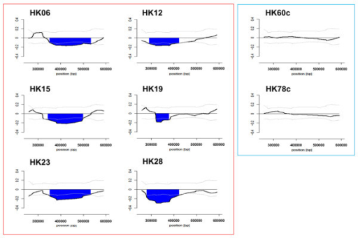 Structure of copy number loss in the 350-kb subtelomeric region on 19p13.3 resolved by high-density tiling microarray. The moving average log2 ratio (y-axis) is plotted against the genomic position along the chromosome (x-axis). HK06, HK12, HK15, HK19, HK23, and HK28 represent 6 patients with MSA and HK60c and HK78c represent controls. The dark lines indicate the copy number loss. The light lines and dotted lines indicate the normal range and median of the average log2 ratios for probes among normal individuals (n = 25), respectively.