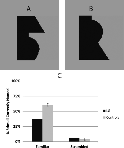 Stimuli and results of the conscious naming part of Experiment 4. (A) Familiar lamp stimulus. (B) Scrambled lamp stimulus. (C) Results showing the percentage of familiar and scrambled stimuli that could be correctly named by LG and control participants with unlimited exposure duration. Black bars represent LG's score. Gray bars represent the average for control participants. Error bars represent standard error of the mean.