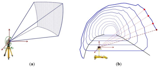 Working principle for the static (a) and kinematic; (b) terrestrial laser scanners.