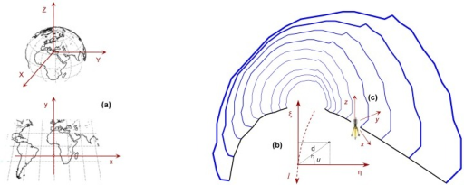 Coordinate reference systems used in tunnel construction: Geocentric, 3D Cartesian and associated projection coordinate system (a); linear reference system (b); and local coordinate system realized by instrument setup (c).