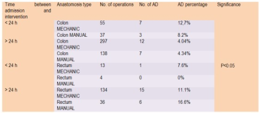 AD incidence and digestive segment implied according to time of admission