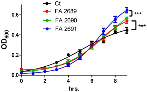 CFA increases PA01 growth.Subcultured PA01 was grown in M9 with FeCl3 (25 µM), three different CFA particles (10 µg/mL) or no particles (CT). Growth was recorded over nine hours. CFA increased growth more than CT (p<0.0001 for all three CFAs). FA 2691 increased PA01 growth more than FA 2689 or FA 2690 ***p<0.0001. N = 3 in triplicates.