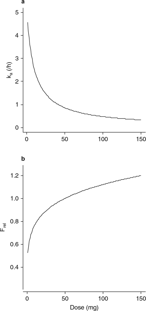Influence of dose on (a) the first-order absorption rate constant and (b) relative bioavailability in the final population pharmacokinetic model. Frel = relative bioavailability; ka = first-order absorption rate constant.