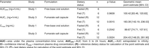 Table VI. Statistical analysis of the food effect on GLPG0259 pharmacokinetic parameters