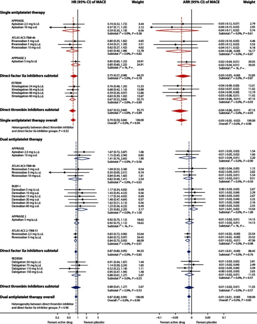 Effect of adding an oral anticoagulant to single (aspirin) or dual (aspirin and clopidogrel) antiplatelet therapy on rate of major adverse cardiovascular events after an acute coronary syndrome. Effect estimates of individual study arms with horizontal lines representing 95% CI; coloured diamonds, subtotal effects and 95% CI from random effects models for direct thrombin inhibitors and factor Xa inhibitors, respectively, and overall effects in addition to single and dual antiplatelet therapy; Open diamonds, subtotal summary effects and 95% CI from random effects models per trial; HR, hazard ratio; CI, confidence interval; ARR, absolute risk reduction (risk difference); b.i.d., twice daily; o.d., once daily; MACE, major adverse cardiovascular events, i.e. a composite of all-cause mortality, myocardial infarction and stroke.