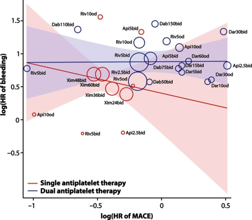 Association of effects of adding an oral anticoagulant to single (aspirin) or dual (aspirin and clopidogrel) antiplatelet therapy on rate of MACE with effects on rate of clinically significant bleeding events after an acute coronary syndrome. Random-effects meta-regression, stratified on number of antiplatelet drugs. The area of a circle representing a study arm is proportional to its weight in the random-effects model. Shaded areas are 95% confidence intervals. HR, hazard ratio; MACE, major adverse cardiovascular events; Riv, rivaroxaban; Dab, dabigatran, Api, apixaban; Dar, darexaban; Xim, ximelagatran; b.i.d., twice daily; o.d., once daily; number denotes strength in milligram.